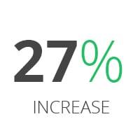 27% Increase